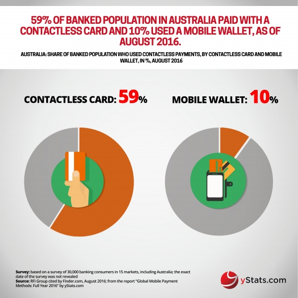 contactless card mobile wallet in australia