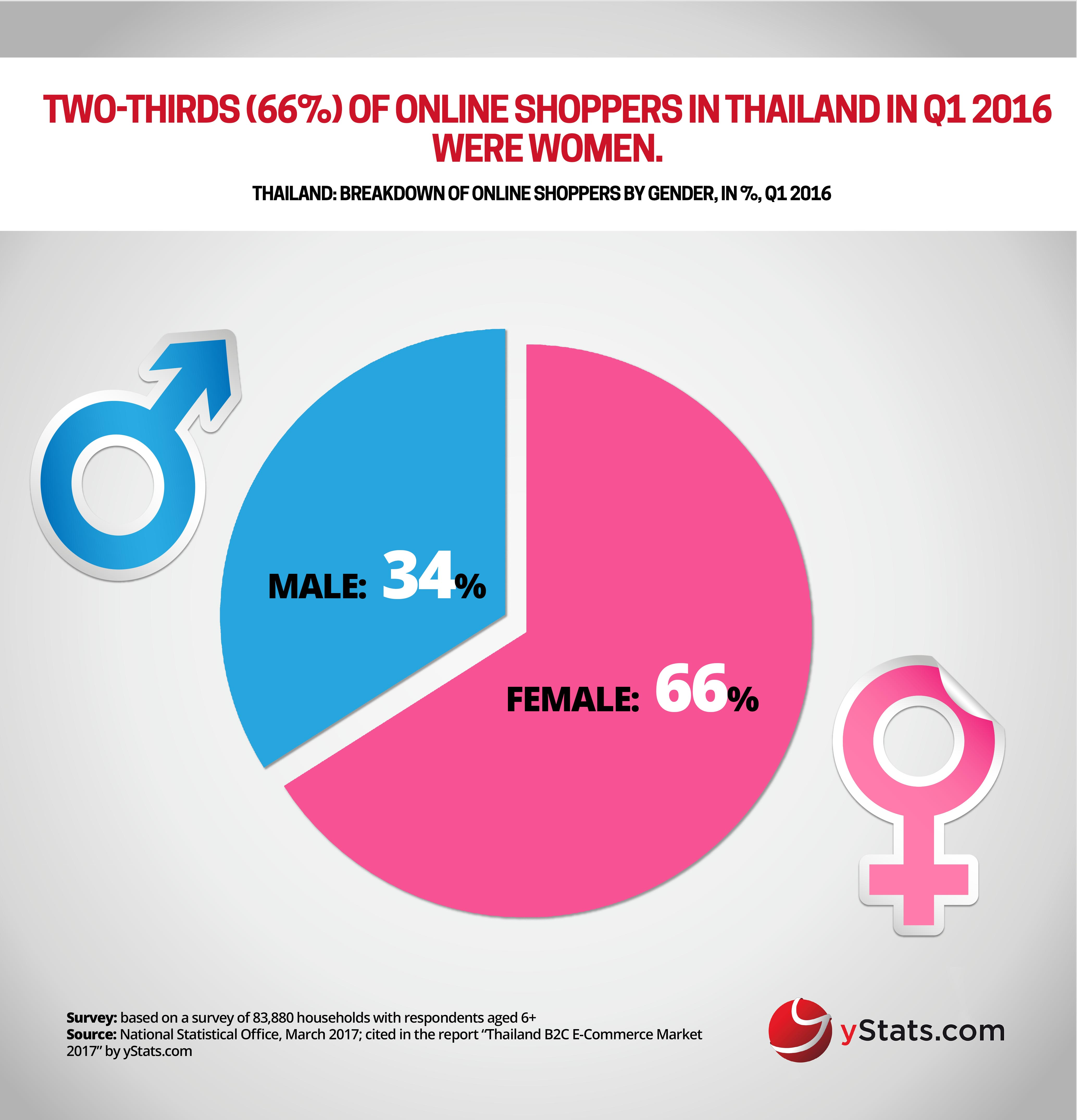 online shoppers by gender in thailand