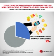 online shopping through mobile apps singapore
