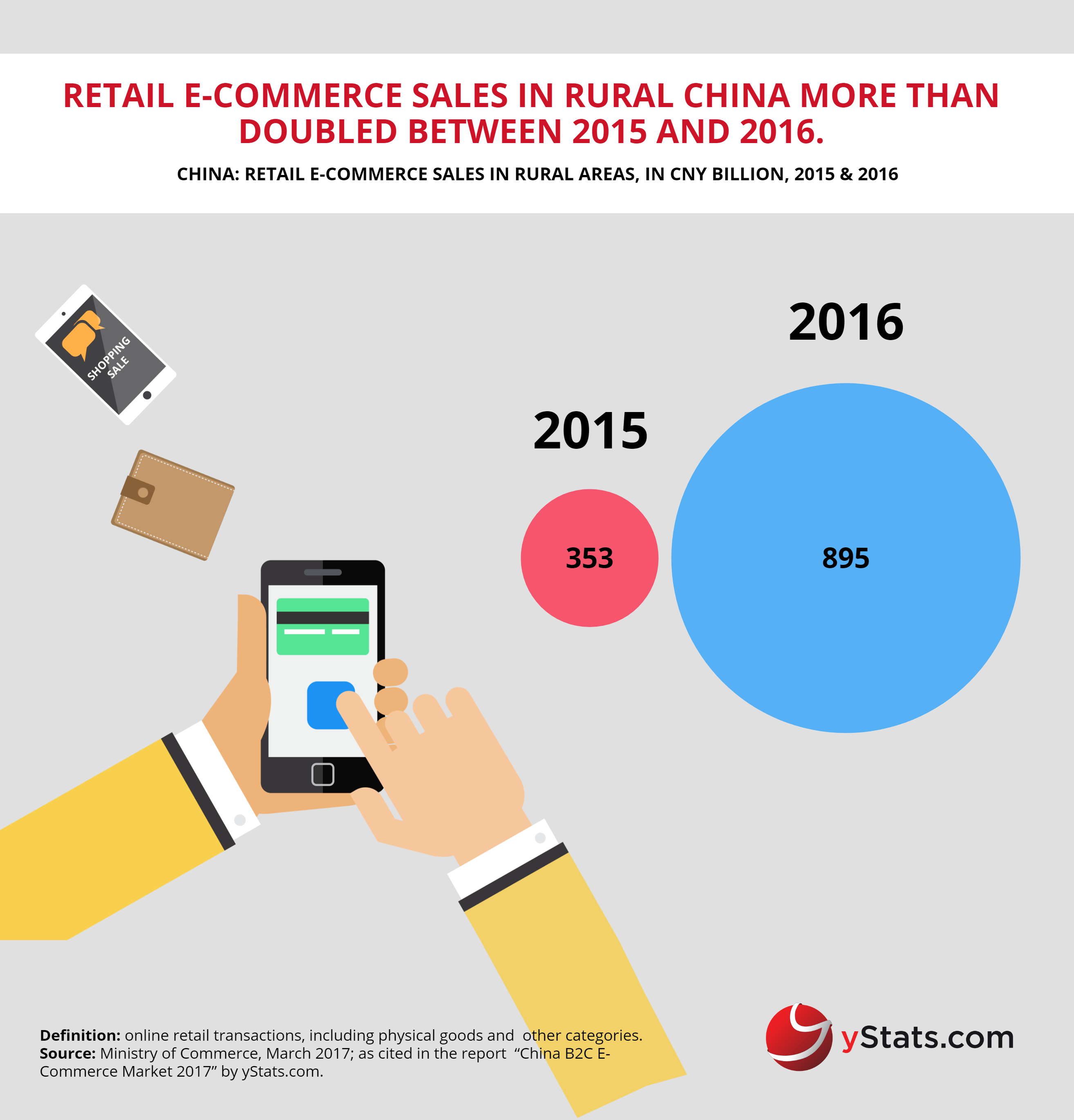 ecommerce sales in rural areas in china