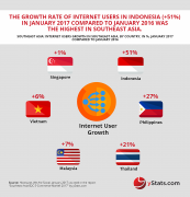 growth of internet users in southeast asia