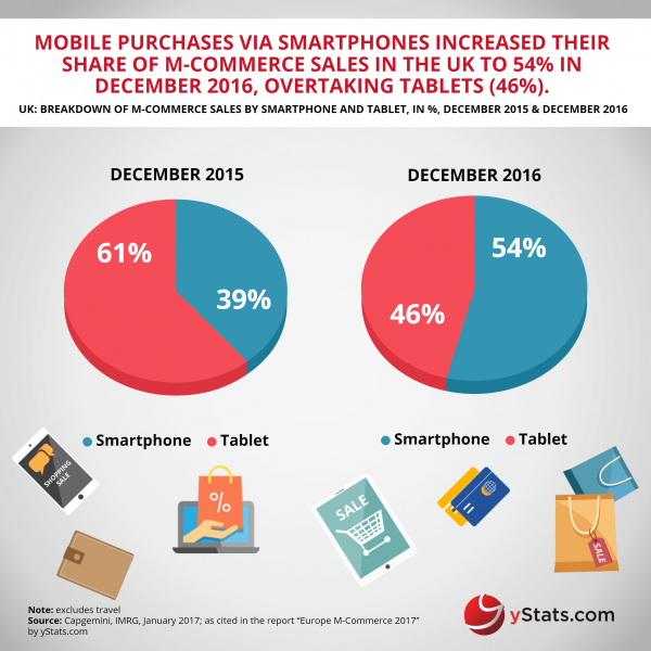 mcommerce sales by smartphone and tablet in UK