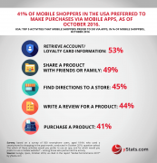 top activities online shoppers prefer to do via apps