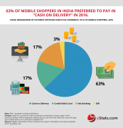 payment methods used in m-commerce india