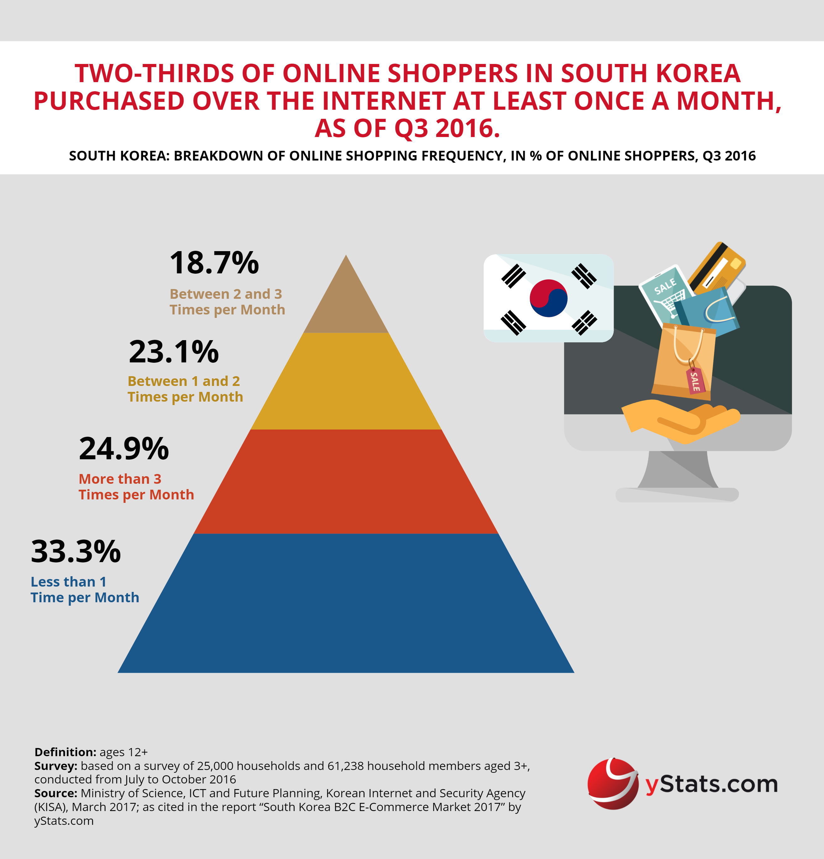 E Commerce Site Map: Infographic South Korea B2C E-Commerce Market 2017, YStats.com