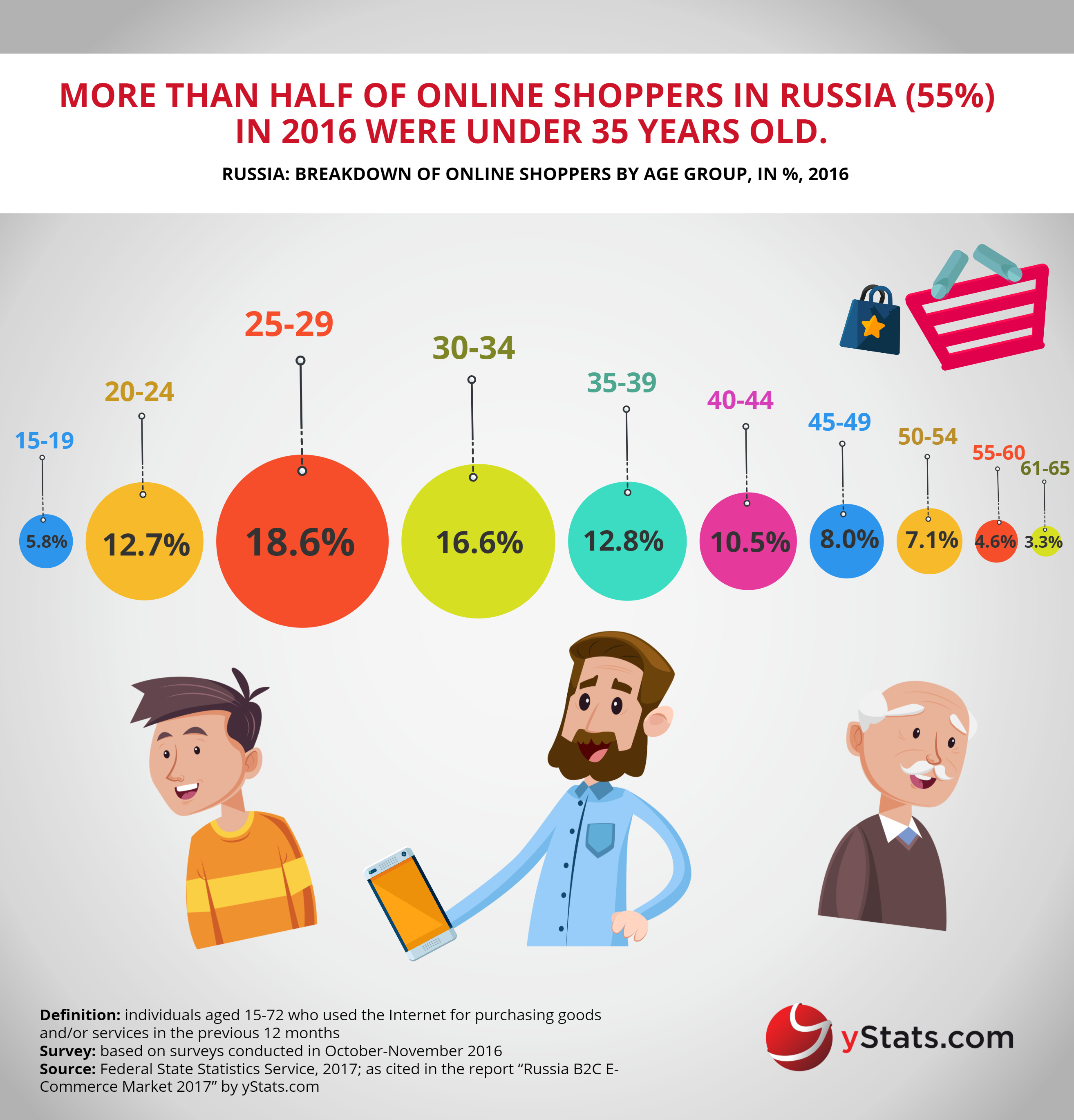 online shopper by age groups in russia