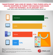 devices used in online shopping in turkey