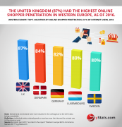 top countries online shopper in europe