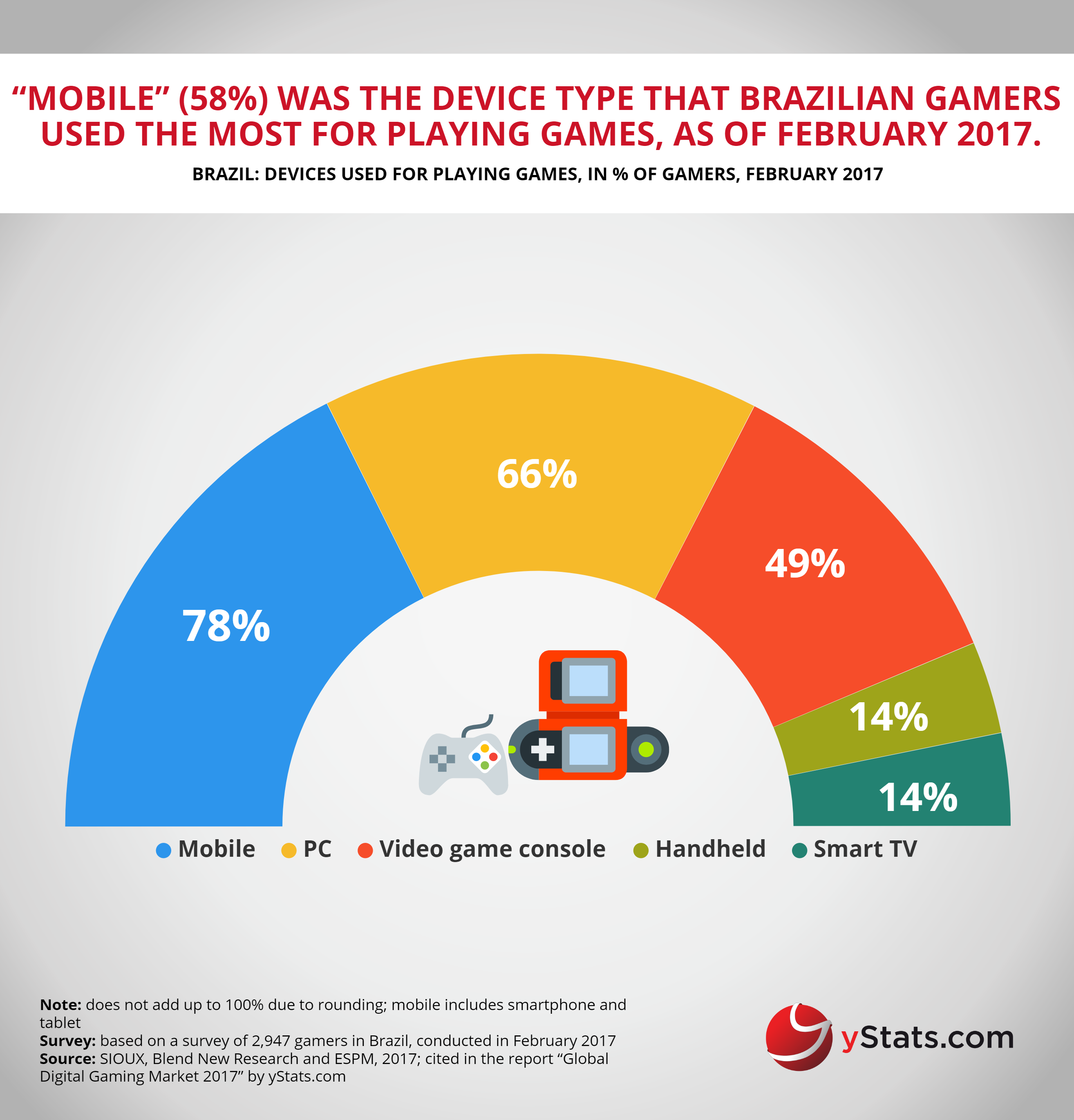 devices used to play games in brazil