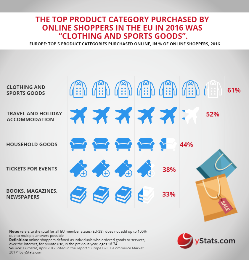 top products purchased online in europe