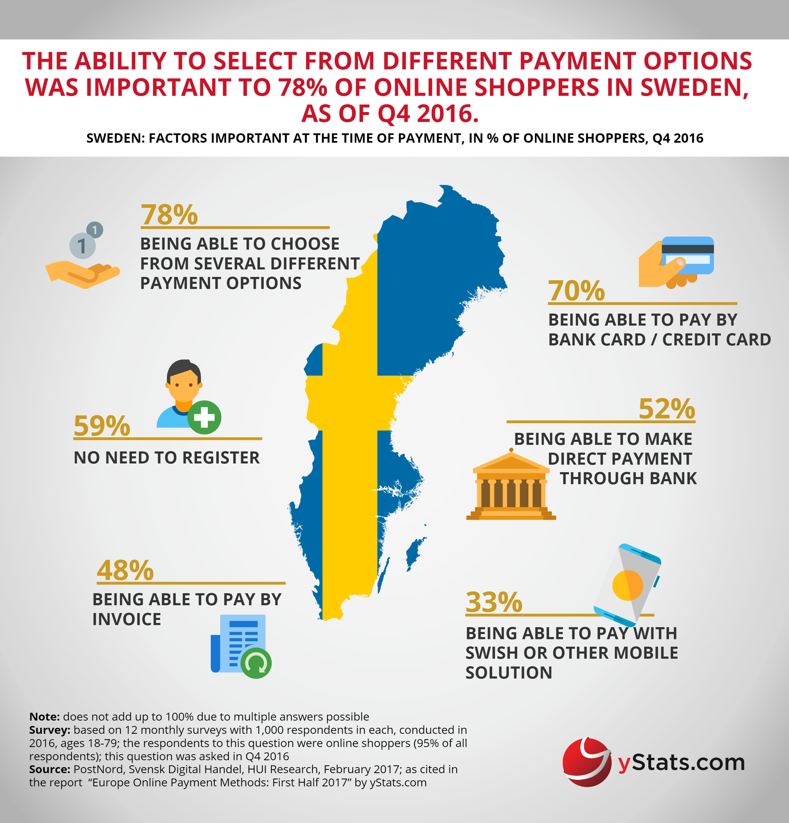 important factors of payment in europe