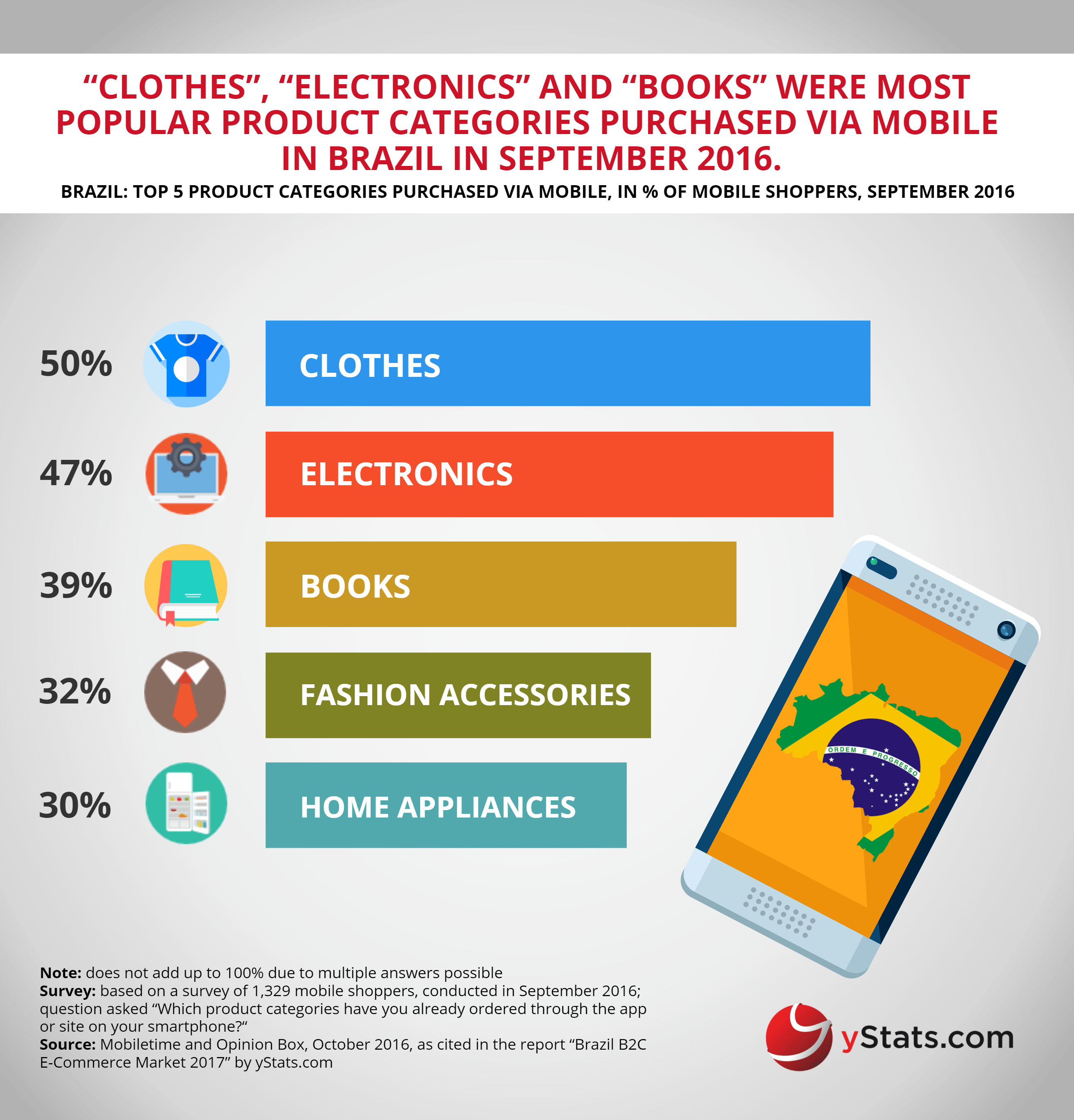 top products purchased via mobile in brazil