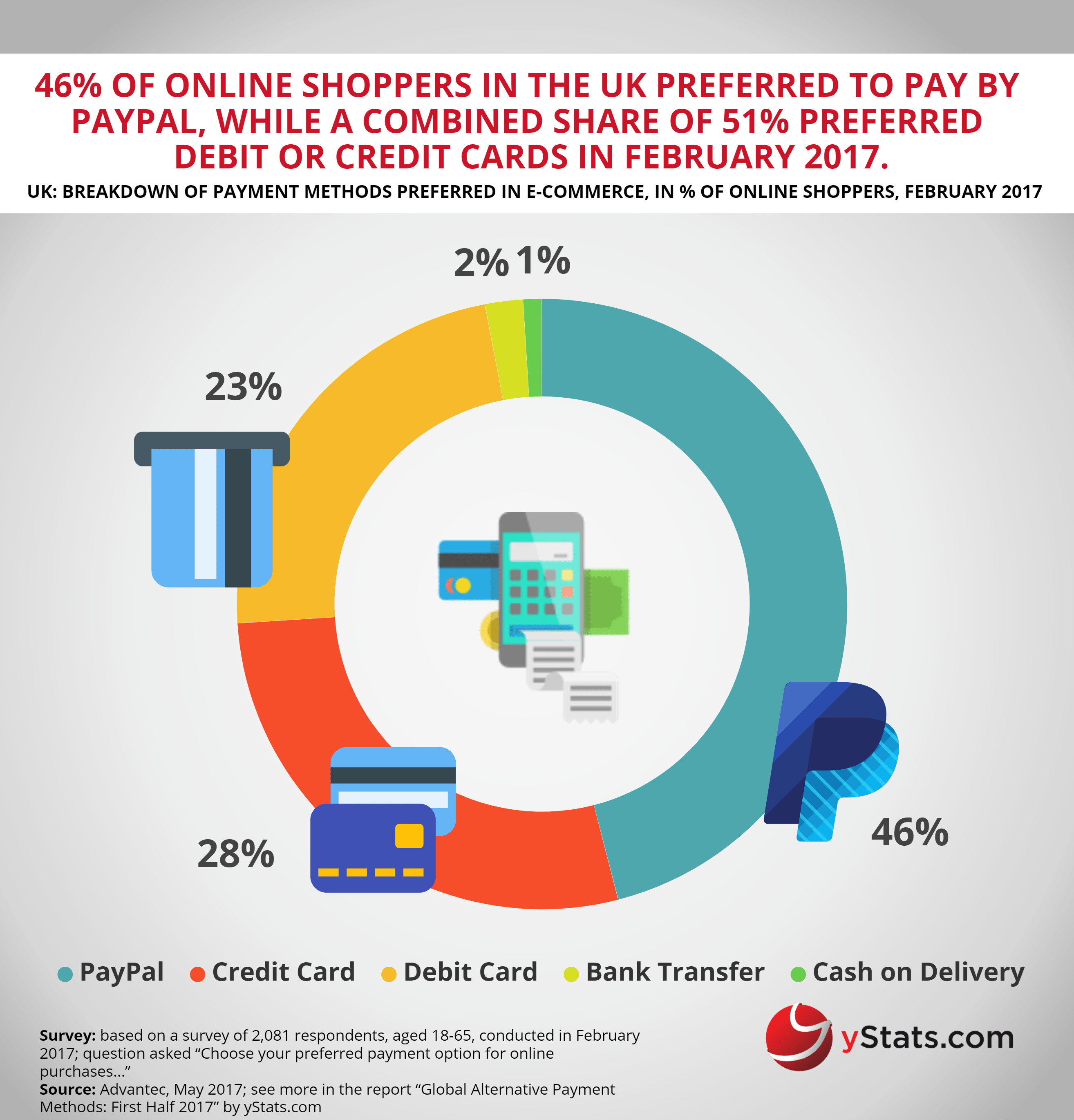 YStats.com Infographic Global Alternative Payment Methods