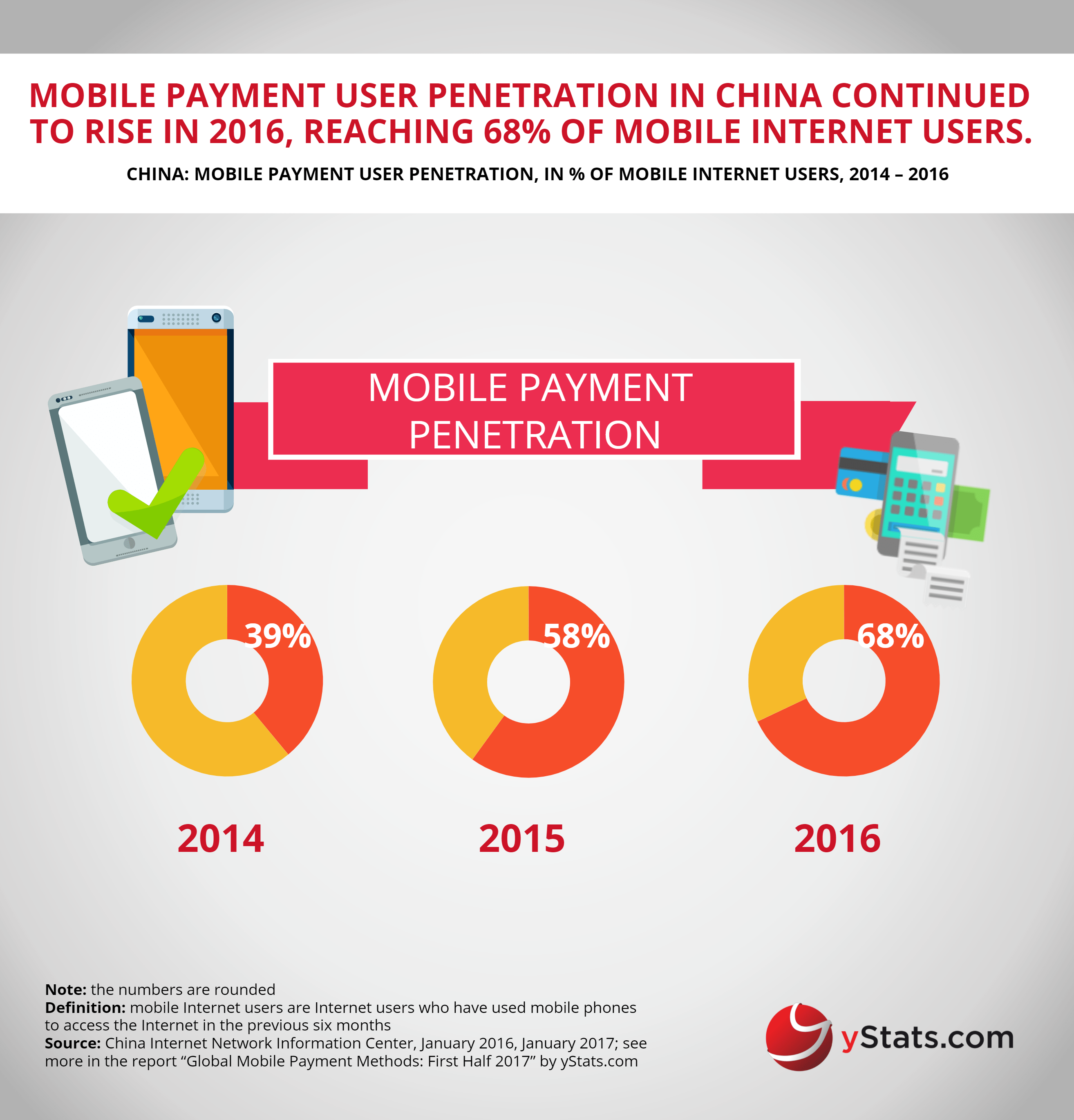 mobile payment penetration in china 2014 2015 2016