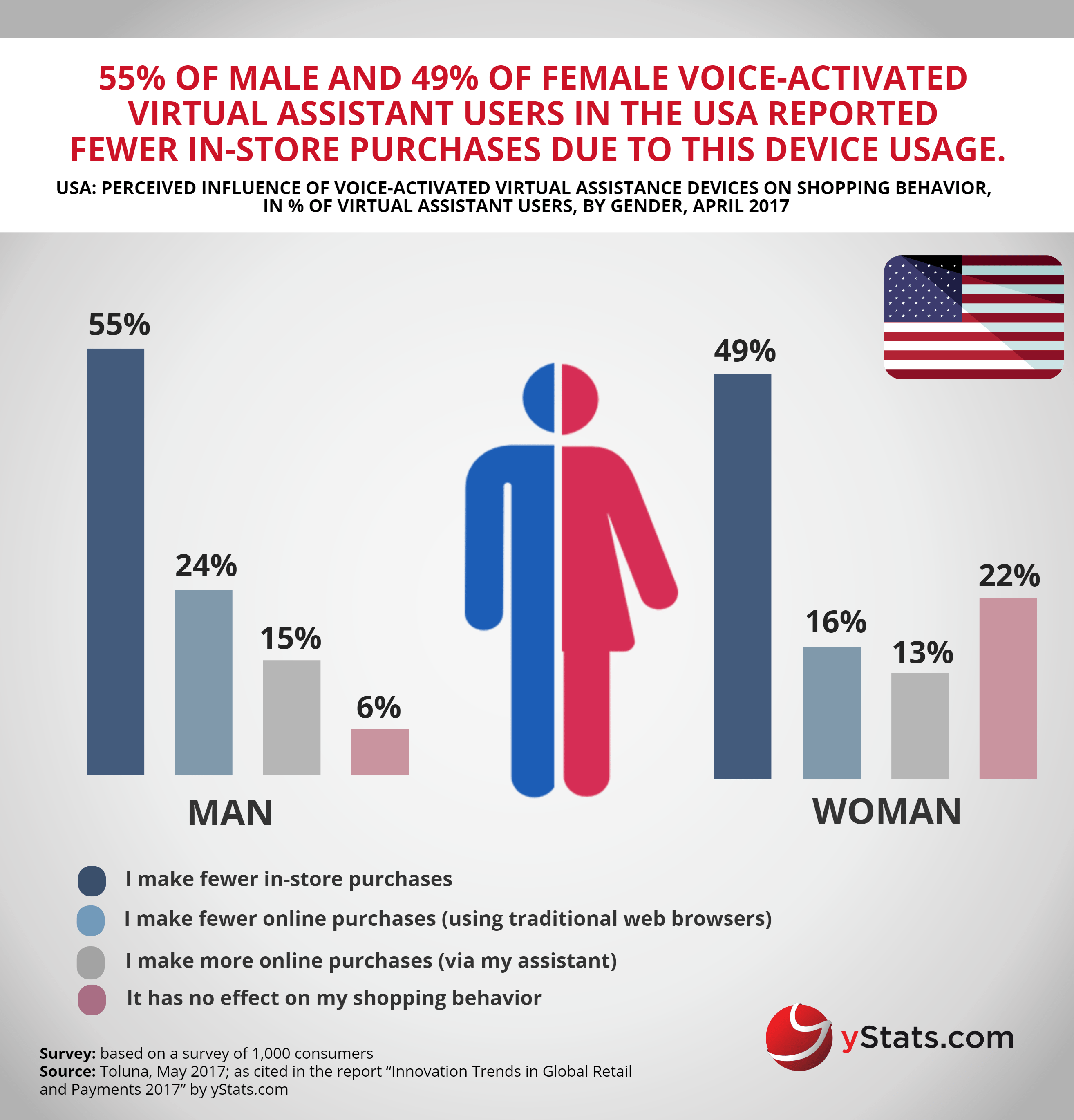 influence of voice-activated virtual assistance devices on online shopping USA