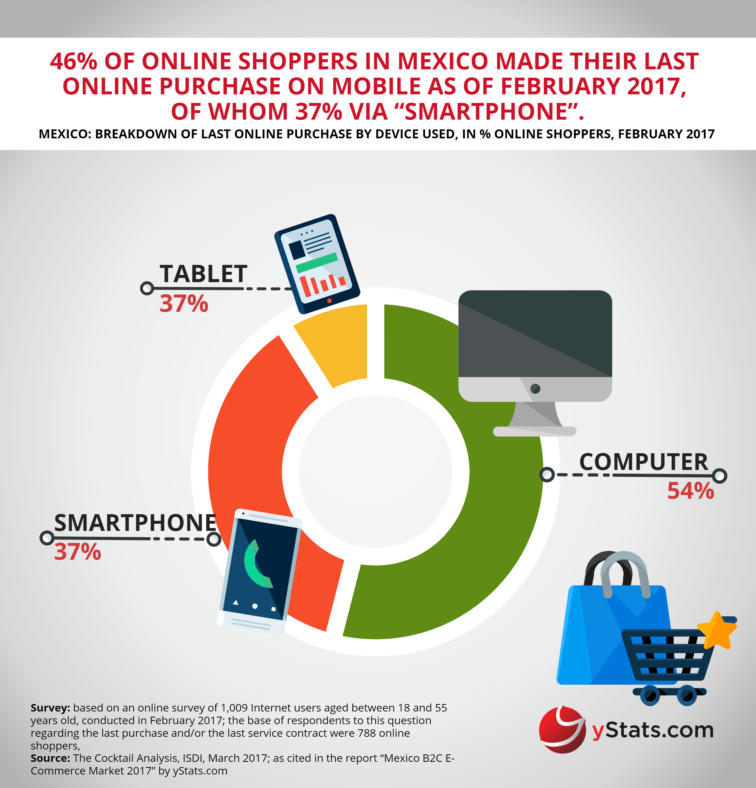device to purchase online in mexico