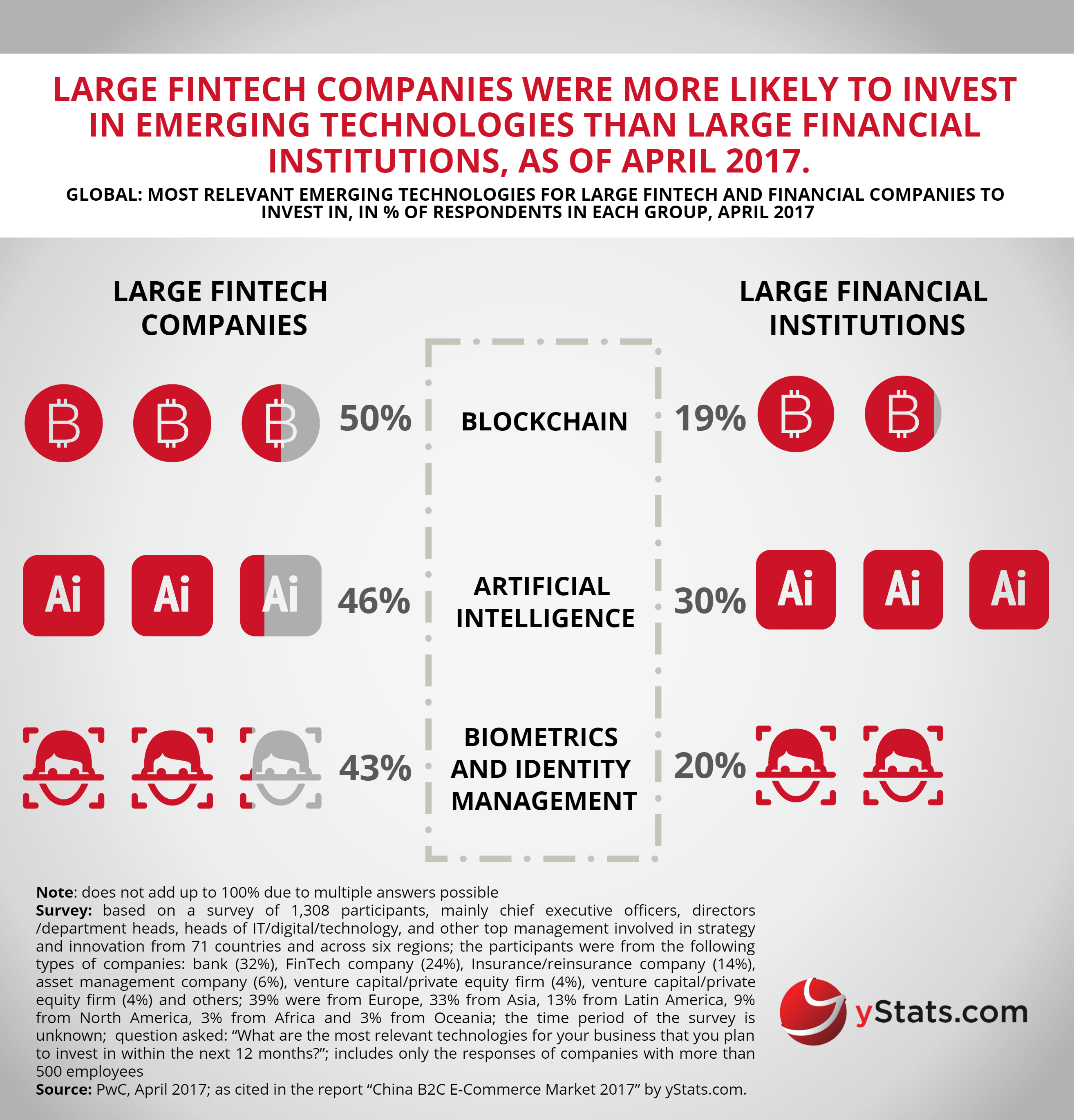 relevant technologies for large fintech and financial companies