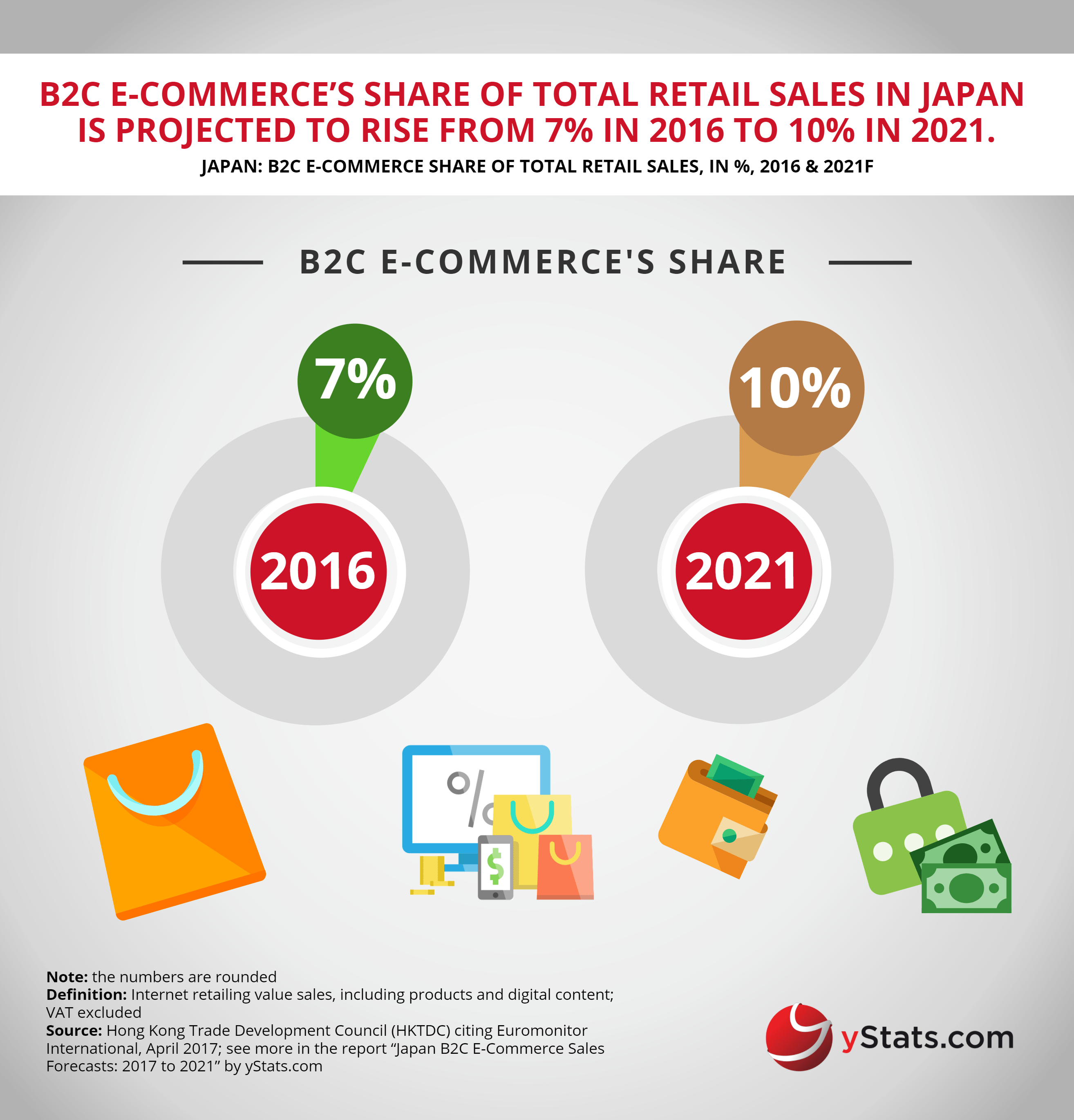 B2C ecommerce share of retail sales in japan