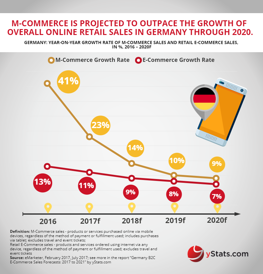 mcommerce retail ecommerce sales in germany