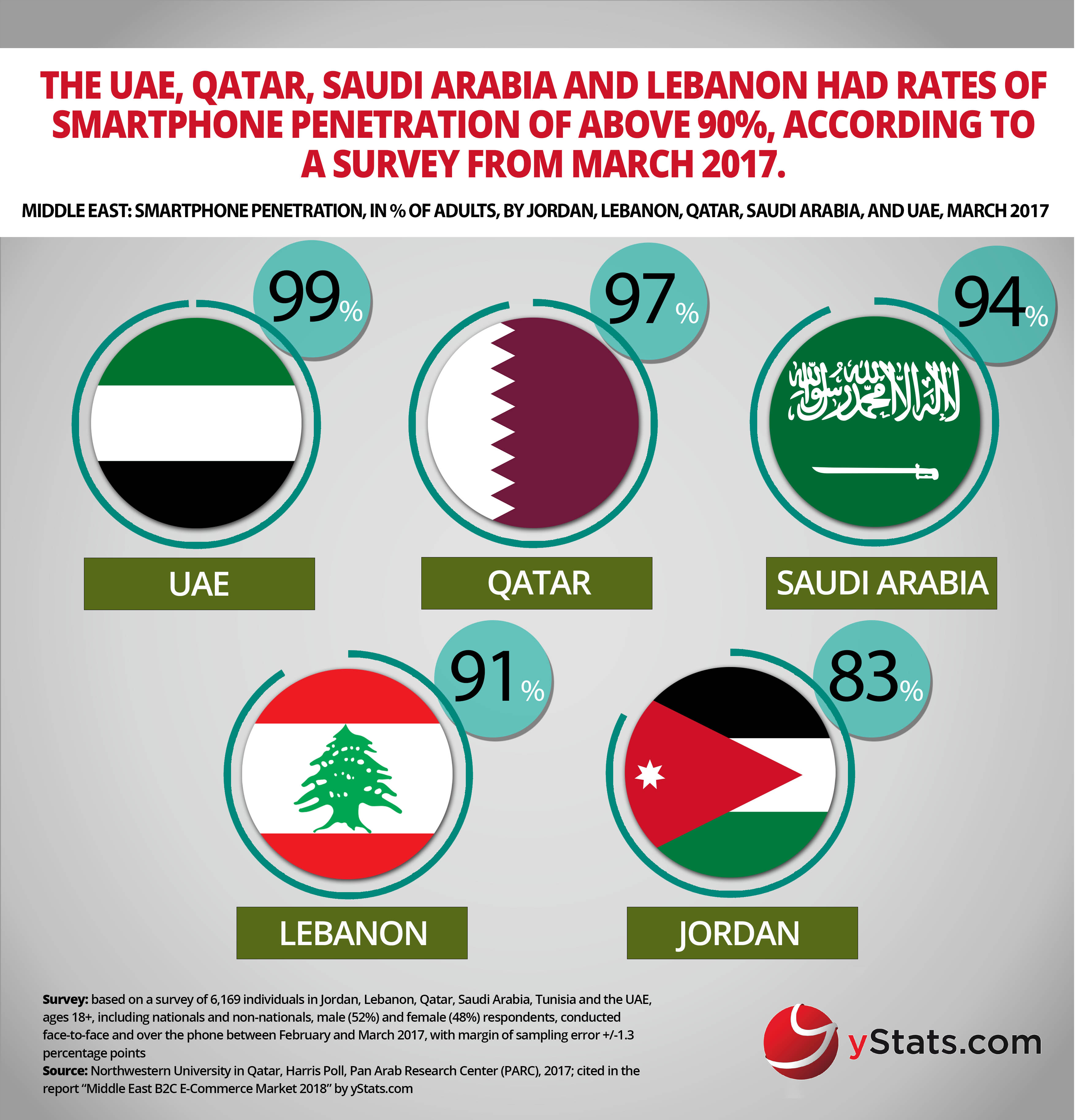 smartphone penetration in the middle east