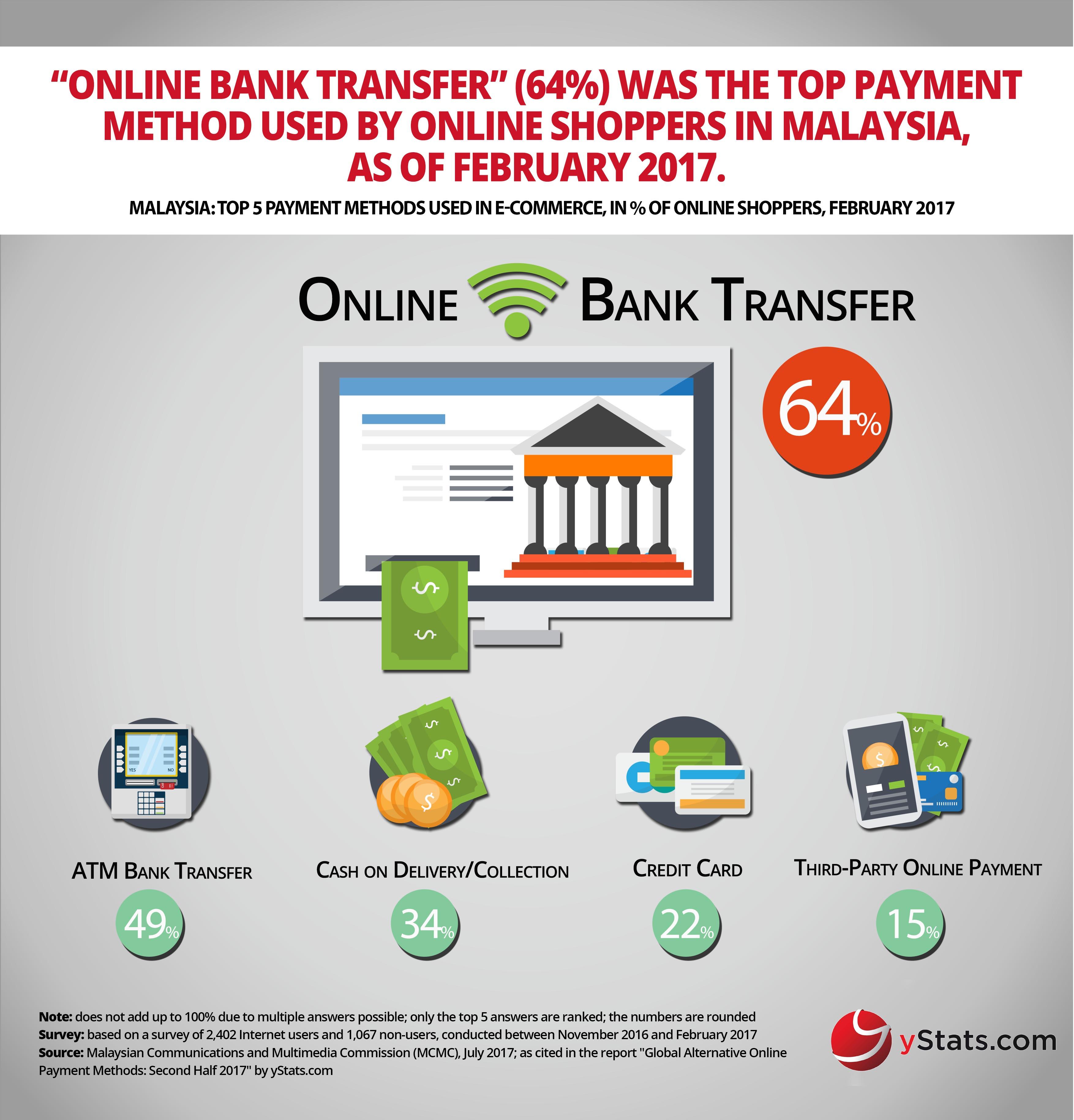 top ecommerce payment methods