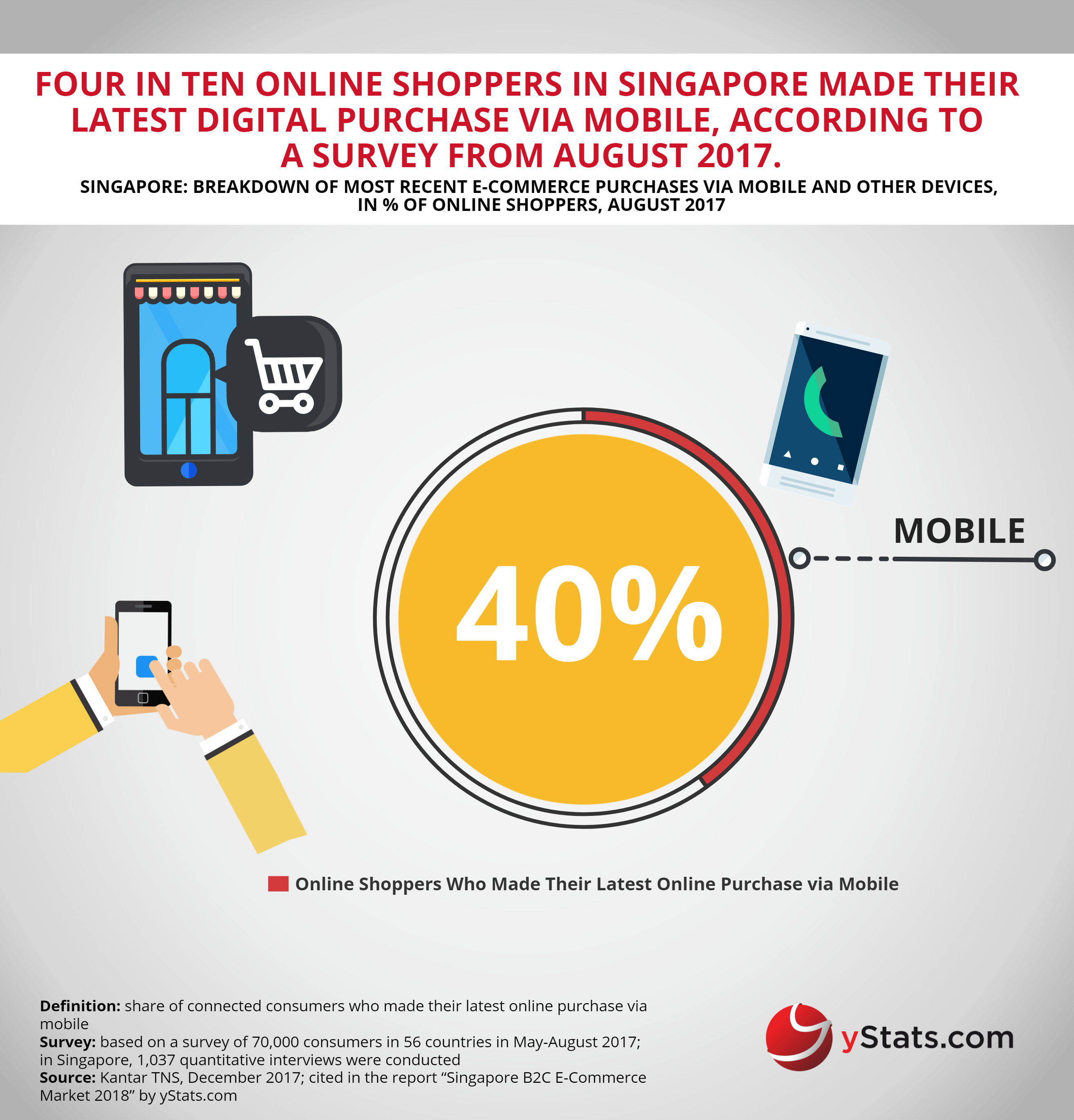 breakdown ecommerce purchases via mobile singapore