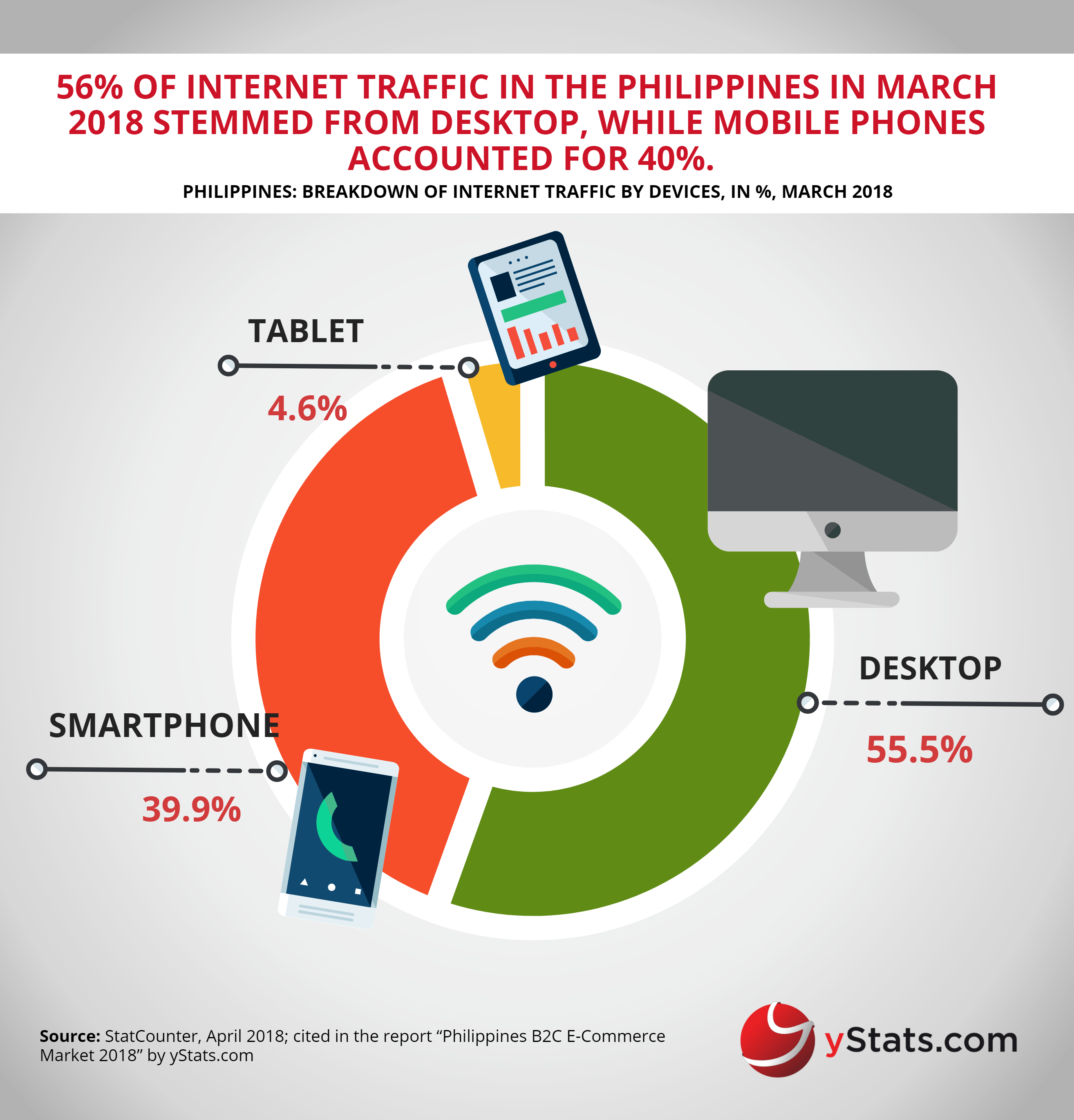 internet traffic by device phillipines