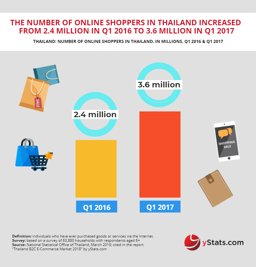 number online shoppers thailand