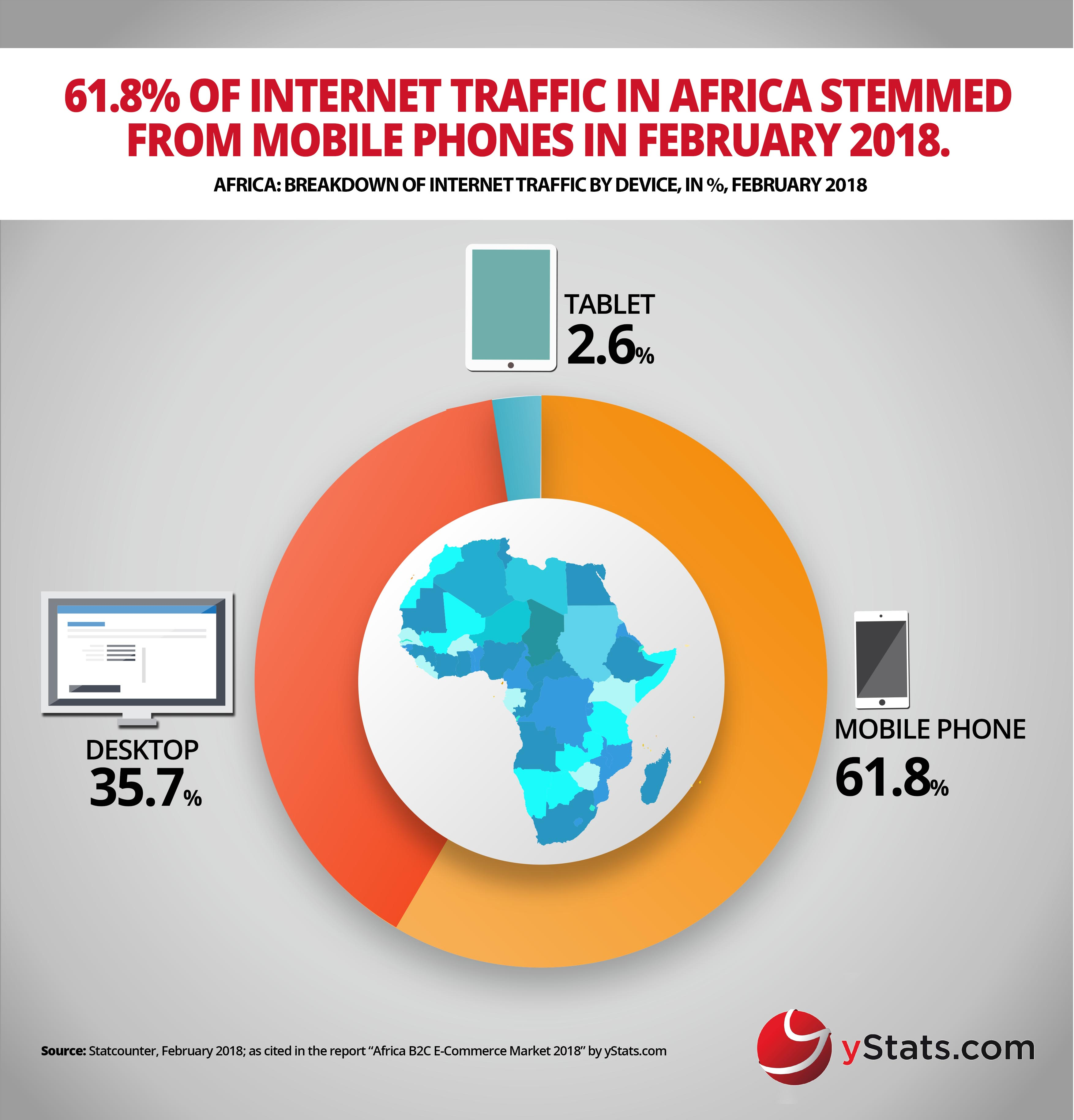 internet traffic by device africa