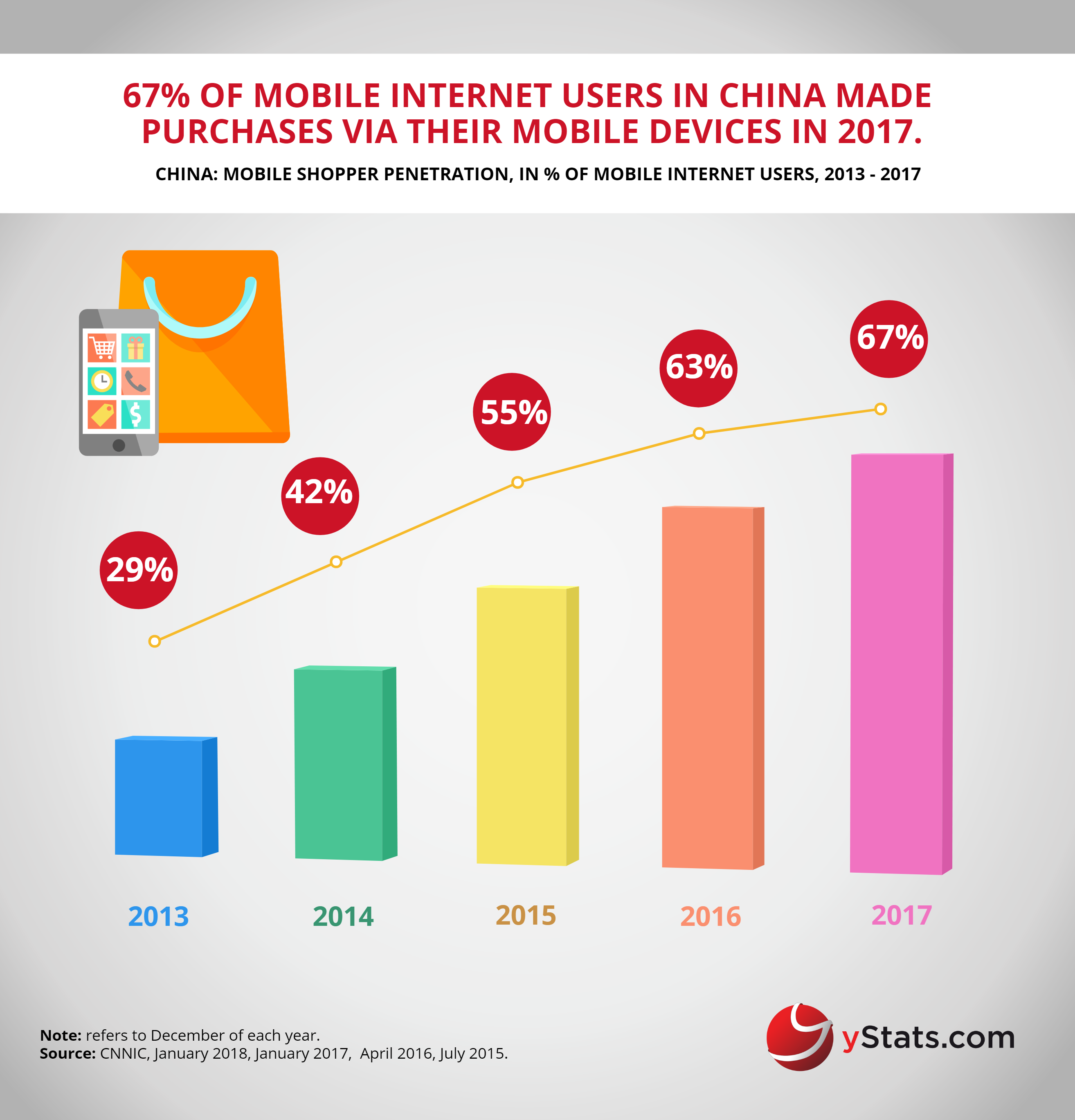 mobile shopper penetration china