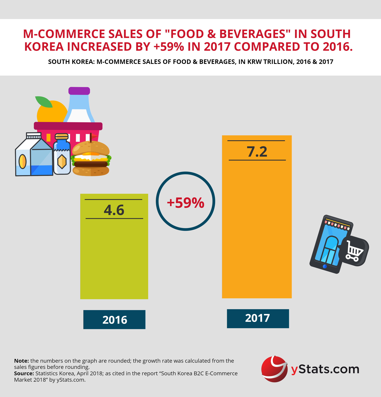 Mcommerce sales foods beverage