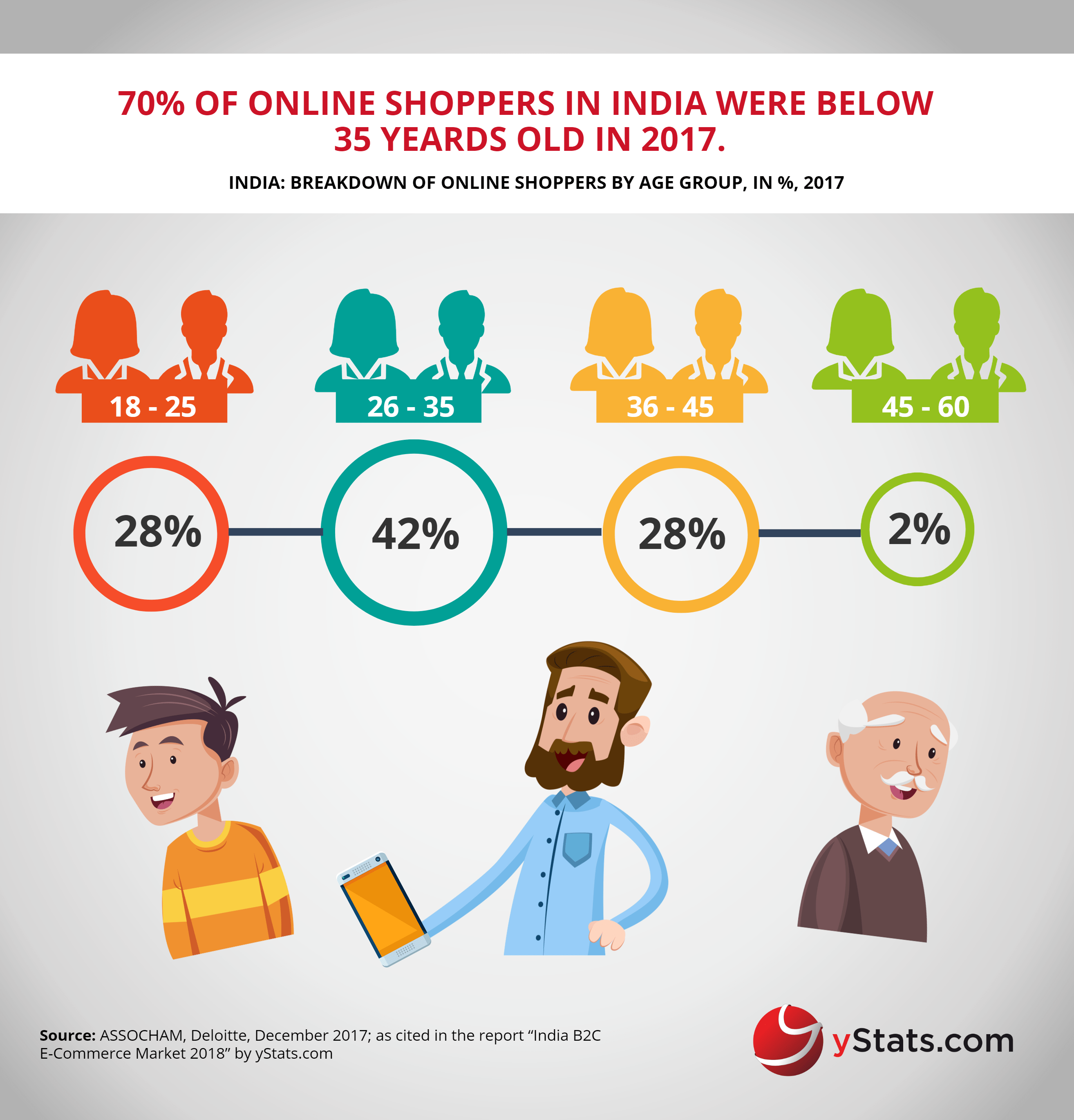 online shoppers by age group India