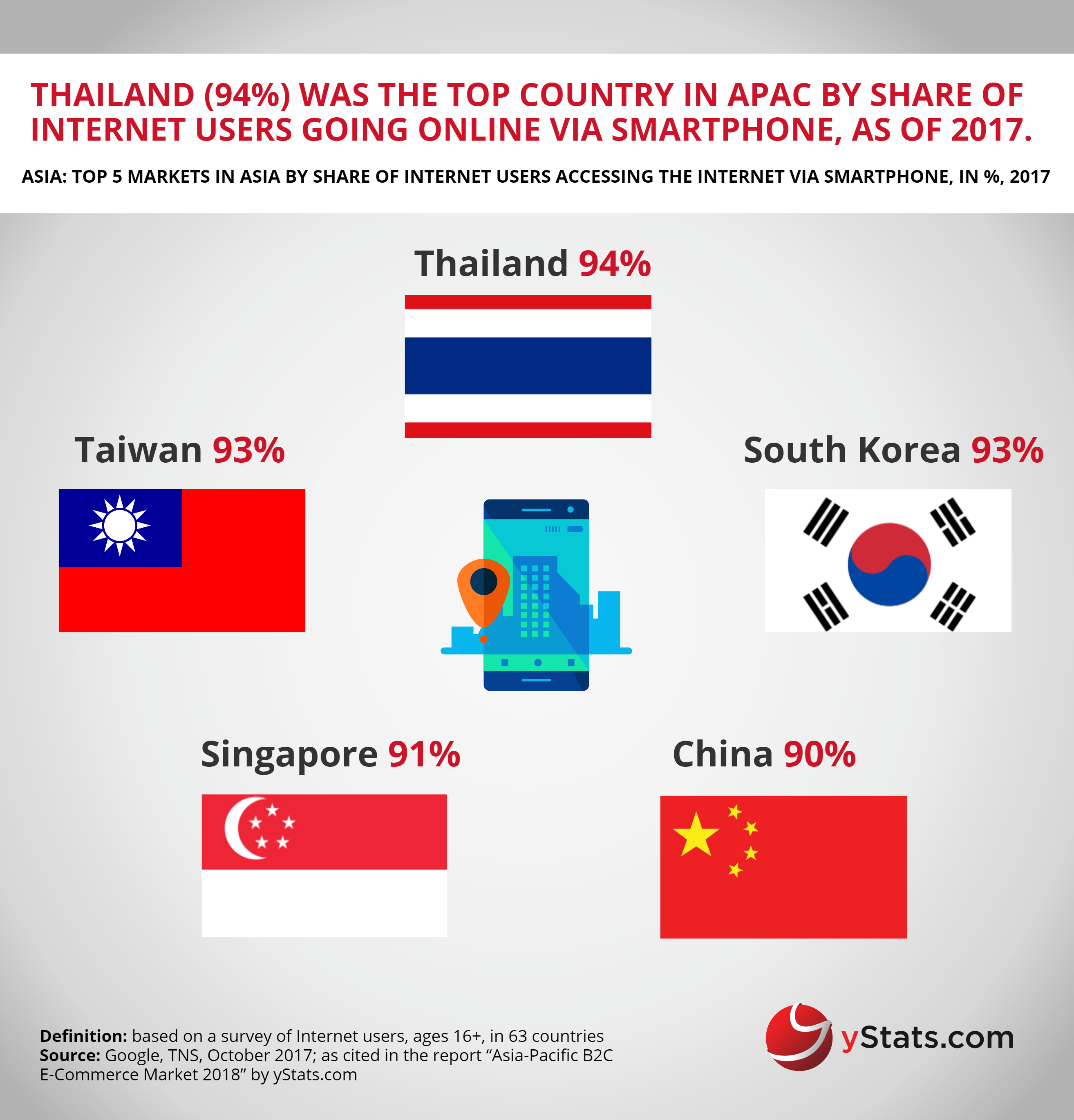 share users accessing internet via smartphone Asia