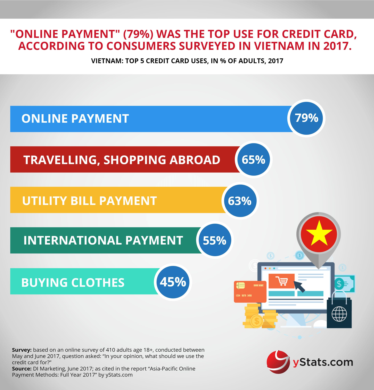 credit card uses in vietnam