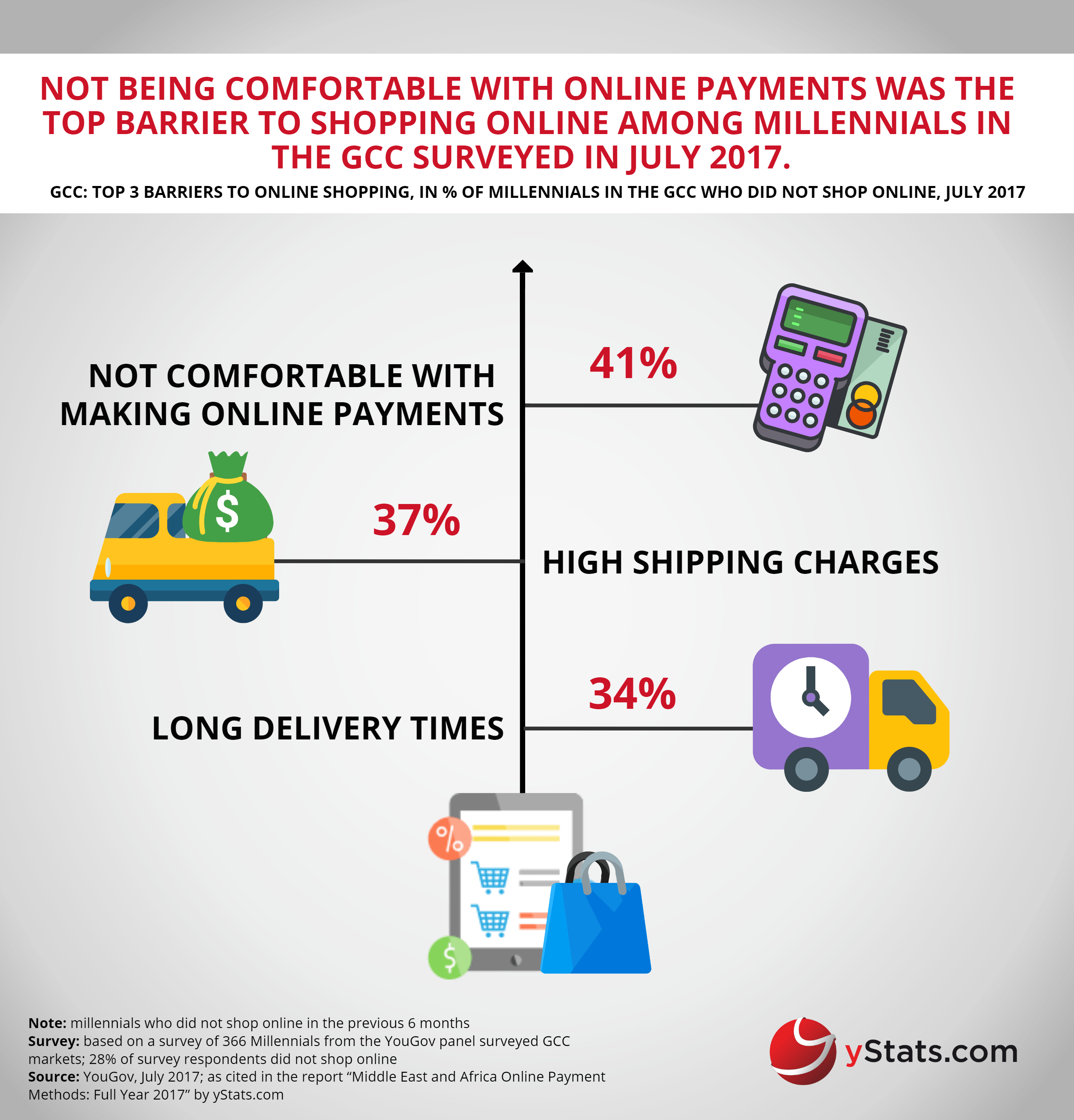 barriers to online shopping in the GCC
