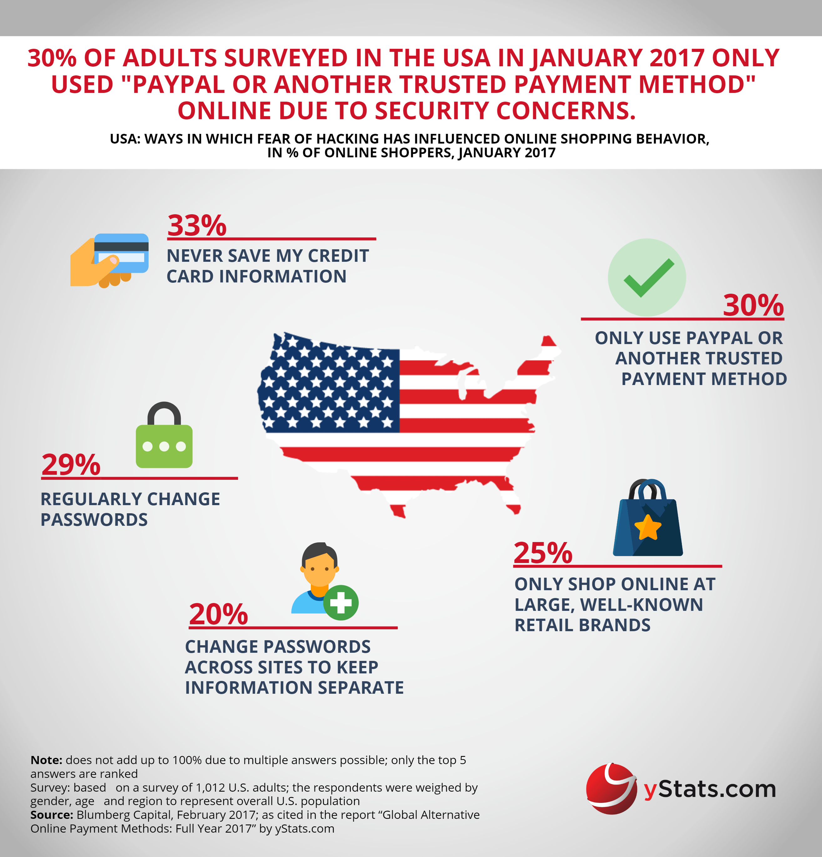 ways influence online shopping behavior in USA