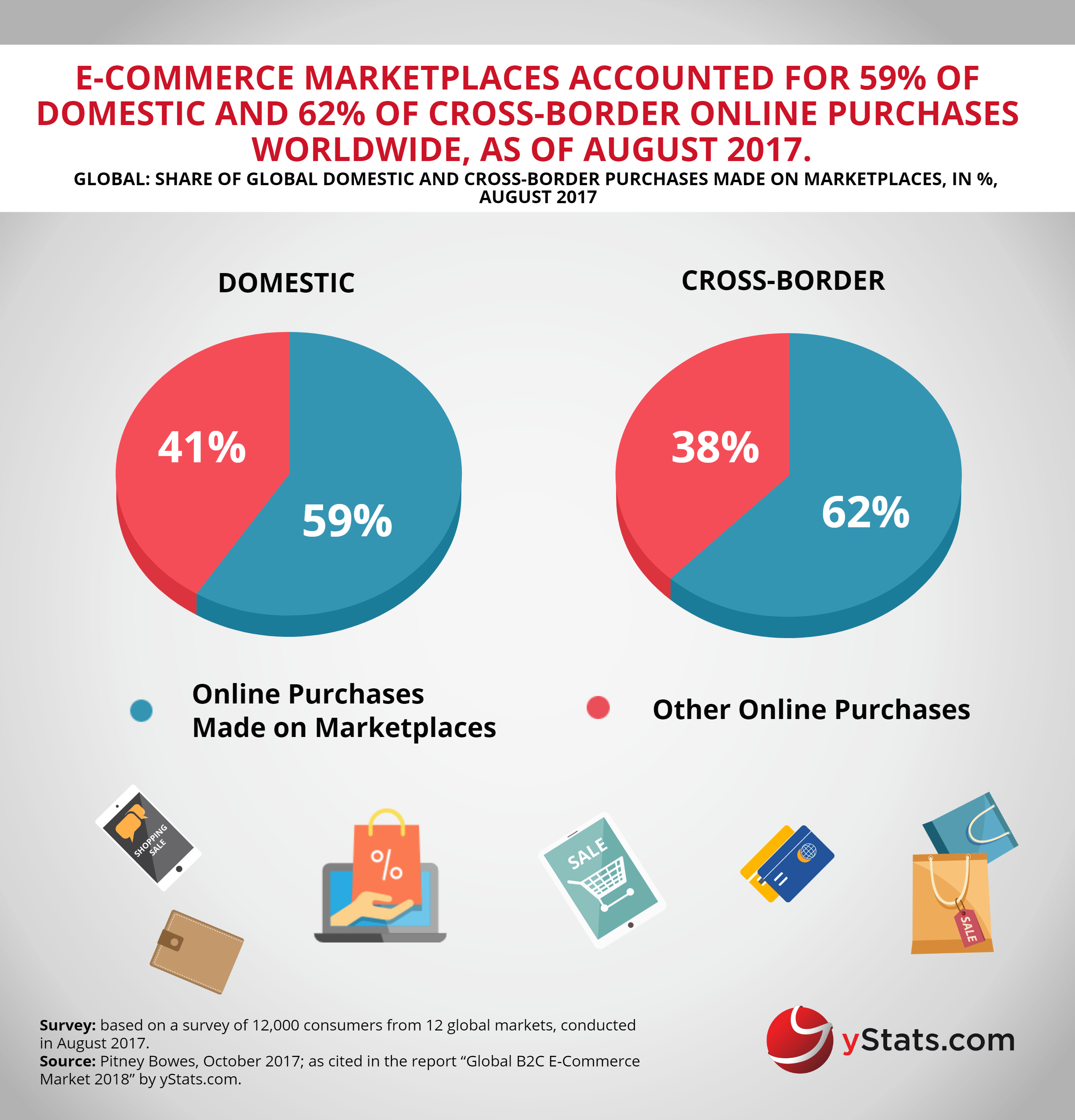 share of global domestic and cross-border purchases marketplaces