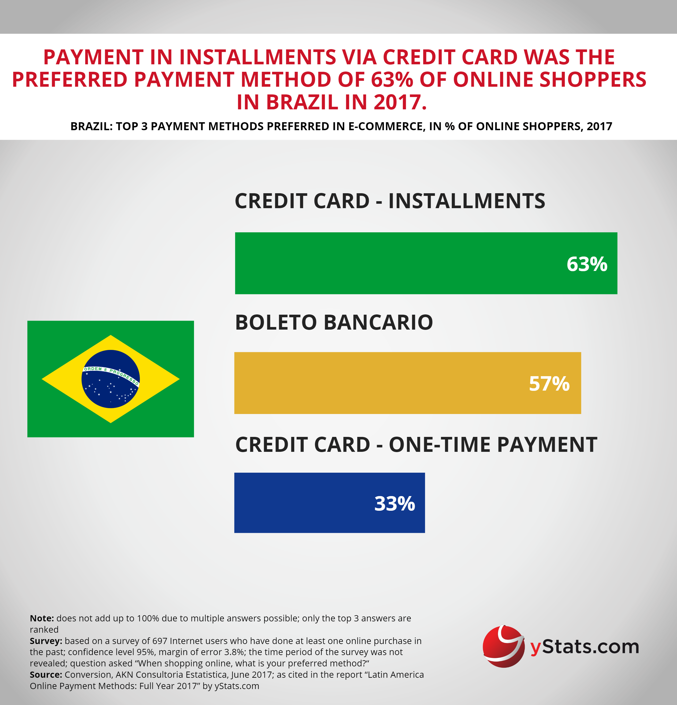 payment methods preferred in brazil