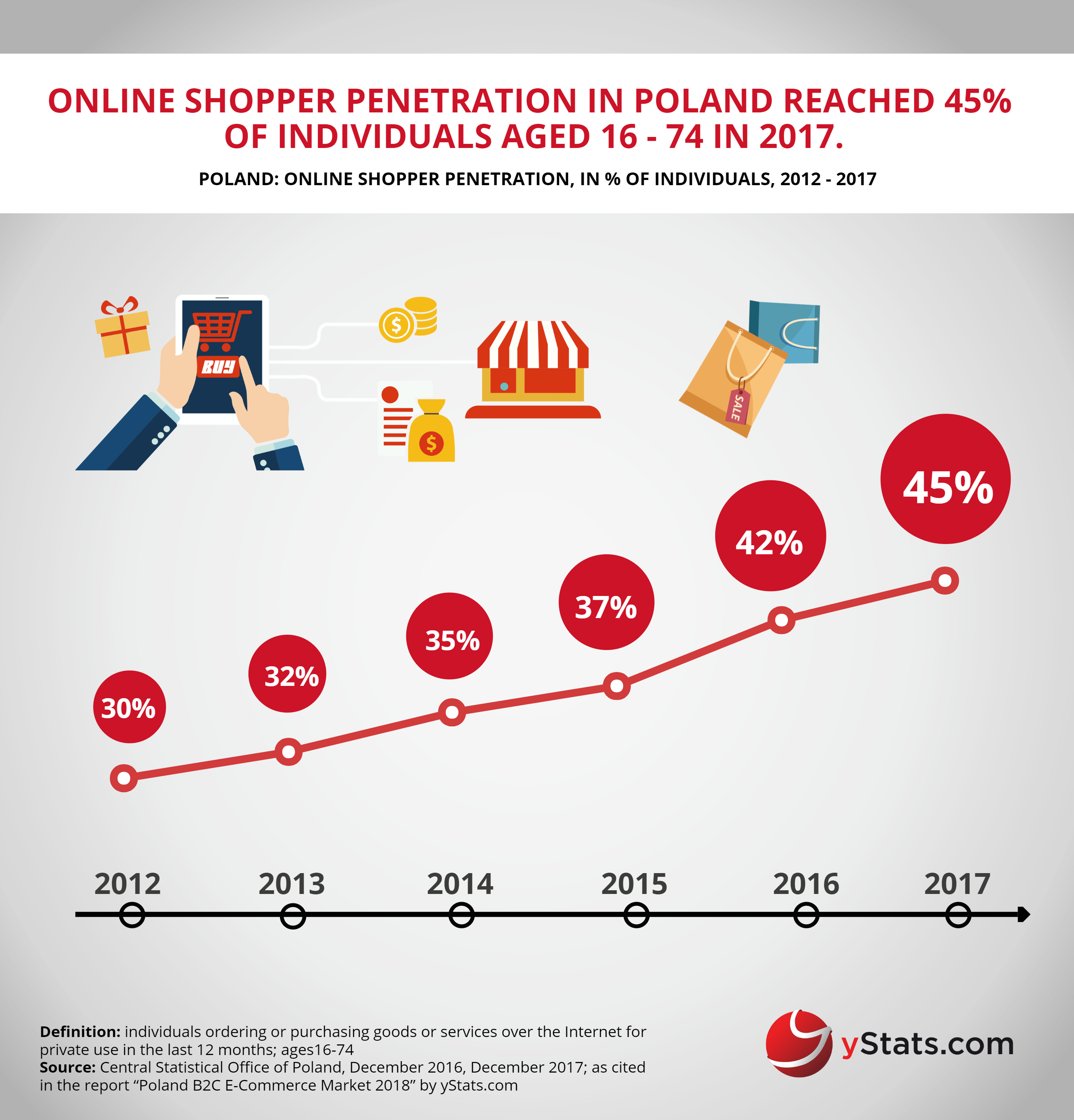 online shopper penetration in poland