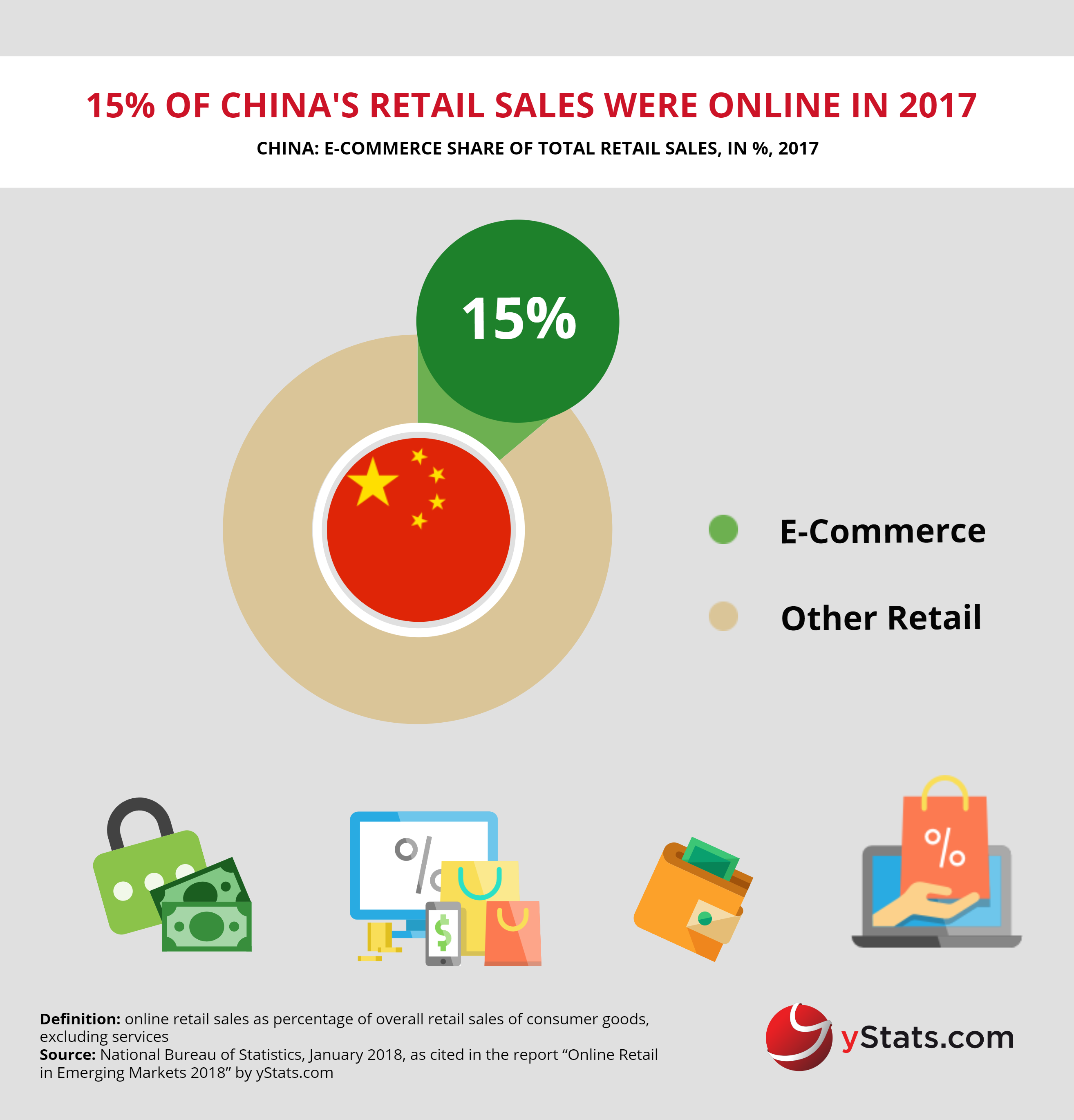 ecommerce share of retail sales in china