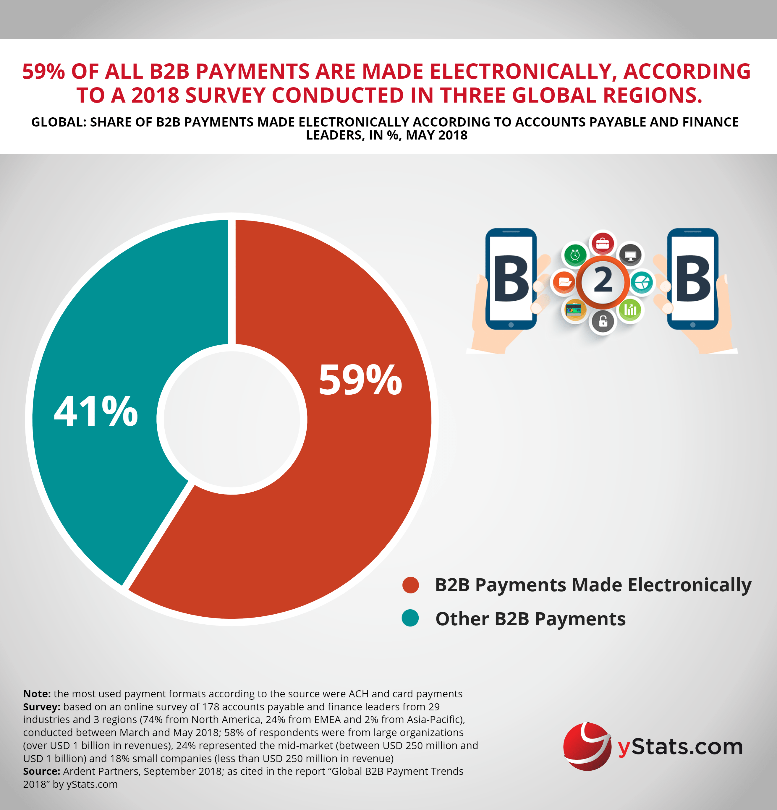 share B2B payments made ellectronically