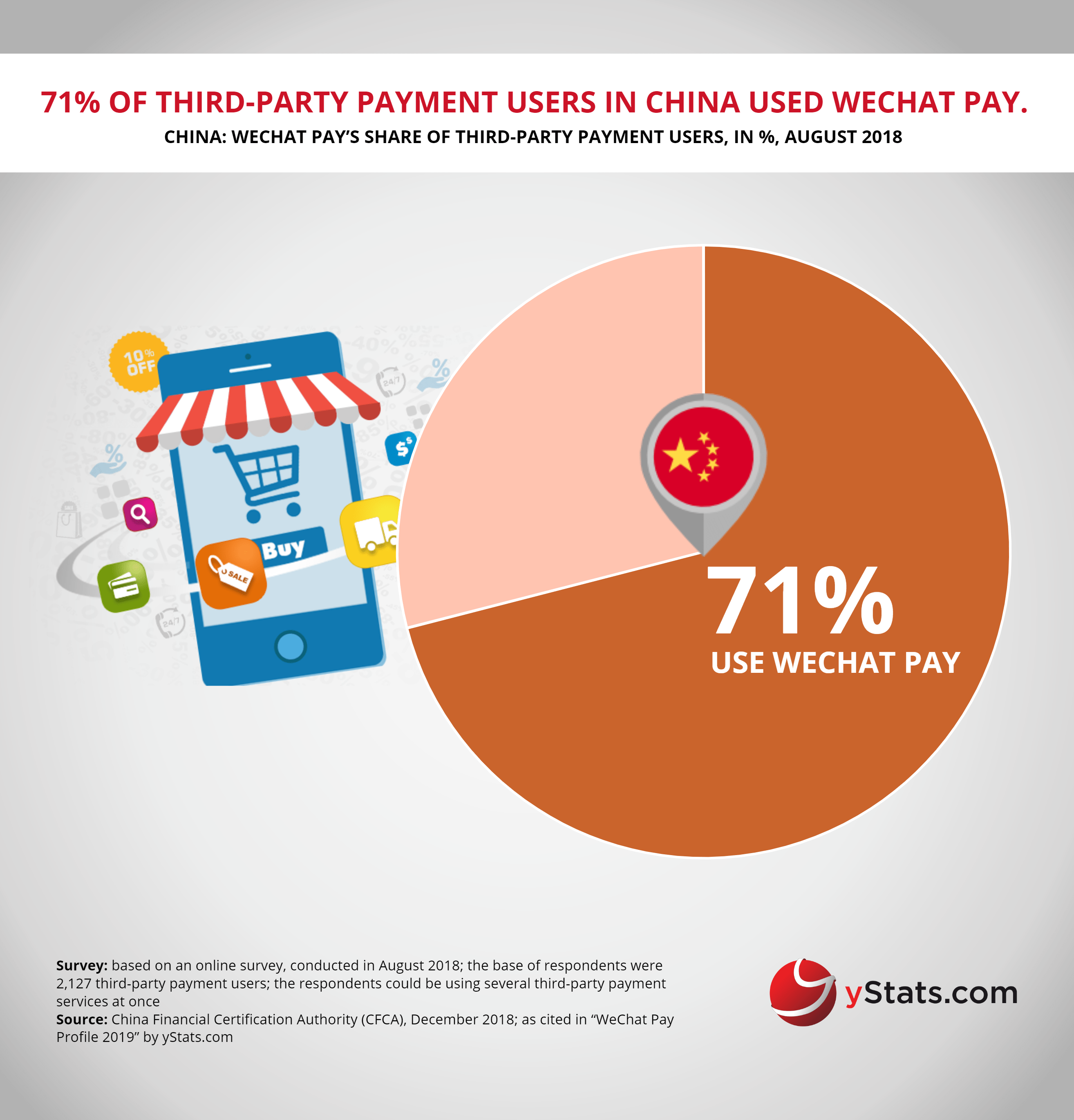WeChat Pay is China's second leading mobile wallet, reports