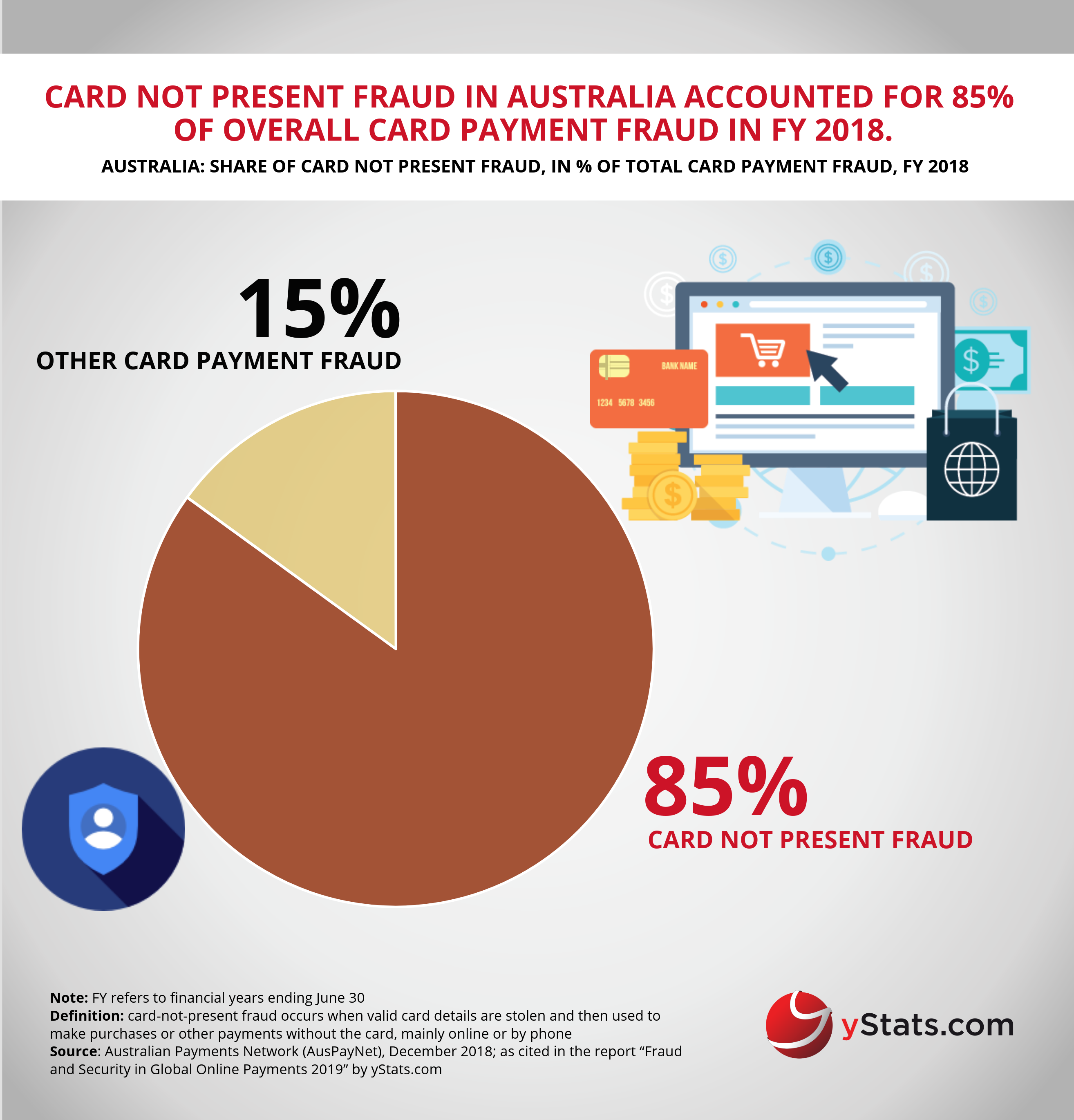 Free Infographic Fraud And Security In Global Online Payments 2019